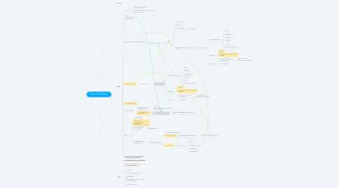 Mind Map: EDUCATION SITEMAP
