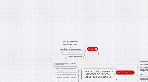 Mind Map: CIENCIA, CONOCIMIENTO Y MÉTODO CIENTÍFICO - UNAD- OLGA P. NIETO M.