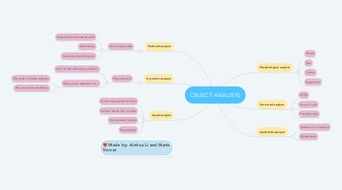 Mind Map: OBJECT ANALISYS