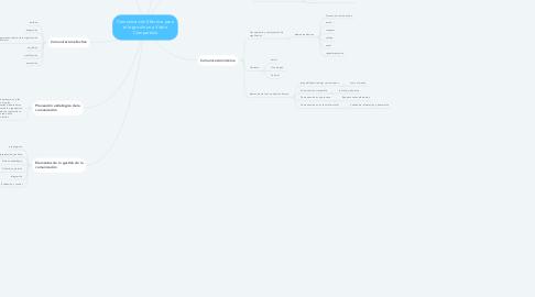Mind Map: Comunicación Efectiva para el logro de una Visión Compartida