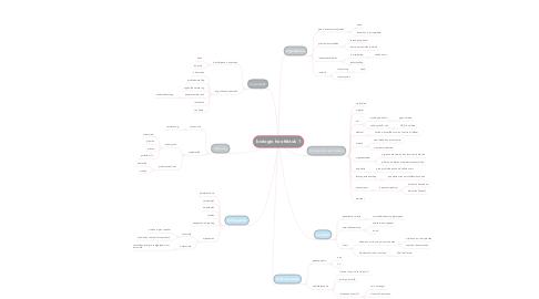Mind Map: biologie hoofdstuk 1