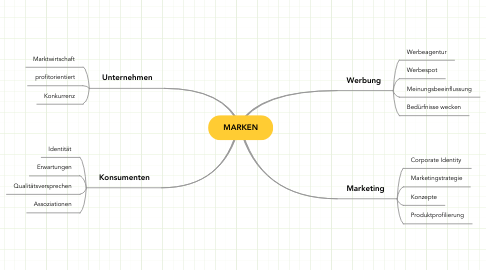 Mind Map: MARKEN