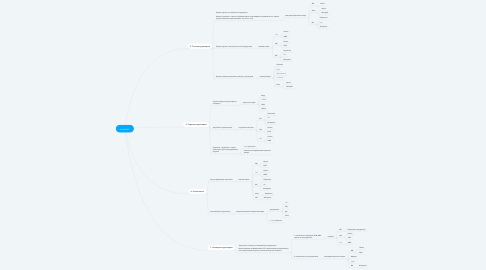 Mind Map: Lowcost