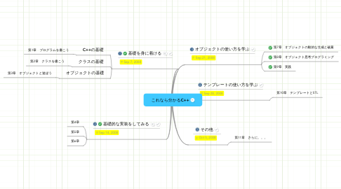 Mind Map: これなら分かるC++