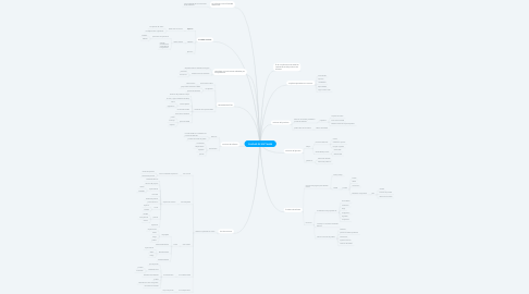 Mind Map: CALIDAD DE SOFTWARE
