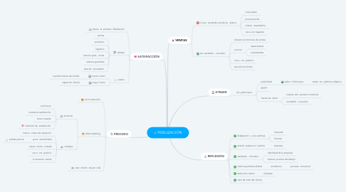 Mind Map: FIDELIZACIÓN