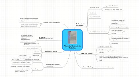 Mind Map: Alteração Contrato deTrabalho