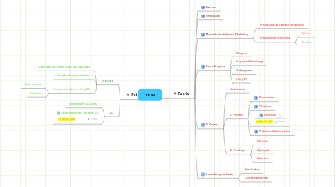 Mind Map: VION