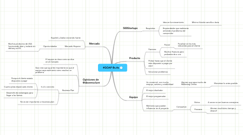 Mind Map: #GOAP Bs.As