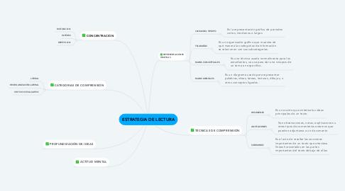 Mind Map: ESTRATEGIA DE LECTURA