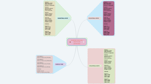 Mind Map: RAMON PASCUAL INSTITUTE (INTRAMS)