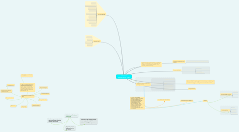 Mind Map: SISTEMA DE ADMINISTRACION  (SARC)
