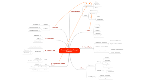 Mind Map: Accessing Education Through Technology 1