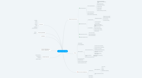 Mind Map: Copy of noviteh76.ru