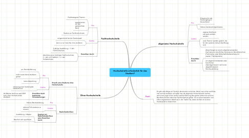Mind Map: Hochschulreife erforderlich für dasStudium?