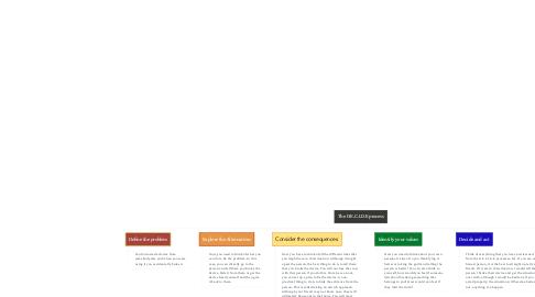 Mind Map: The D.E.C.I.D.E process