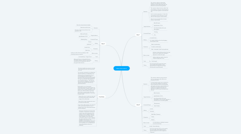 Mind Map: Ideas Generation
