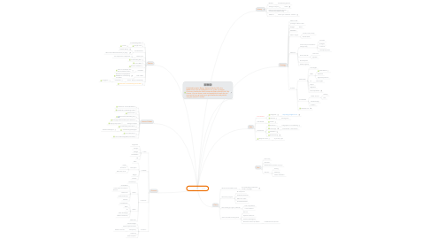 Mind Map: Crowdfunding