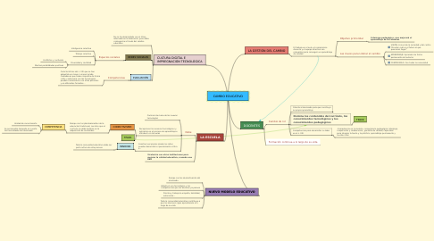 Mind Map: CAMBIO EDUCATIVO