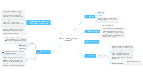 Mind Map: Living in America(younger audience)