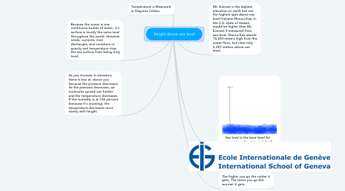 Mind Map: Height above sea level