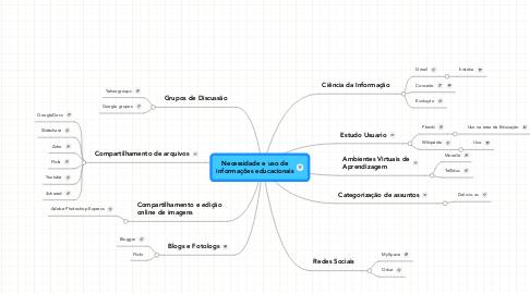 Mind Map: Necessidade e uso de informações educacionais