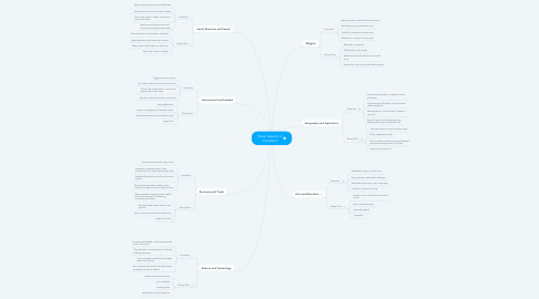 Mind Map: Seven Aspects of Civilization