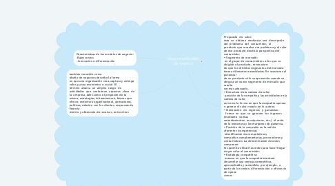Mind Map: Diagrama:Modelo de negocio