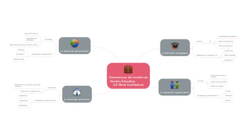 Mind Map: Dimensiones del modelo de Gestión Educativa.             (I.E Maria Auxiliadora)