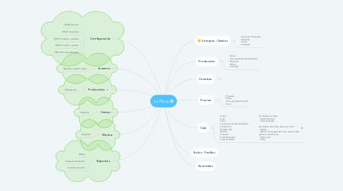 Mind Map: La Pana