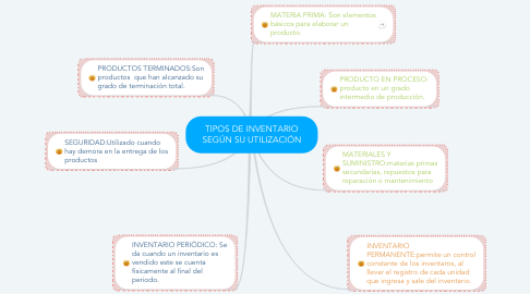 Mind Map: TIPOS DE INVENTARIO SEGÚN SU UTILIZACIÓN