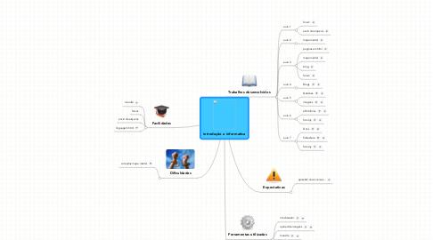 Mind Map: introdução a informatica