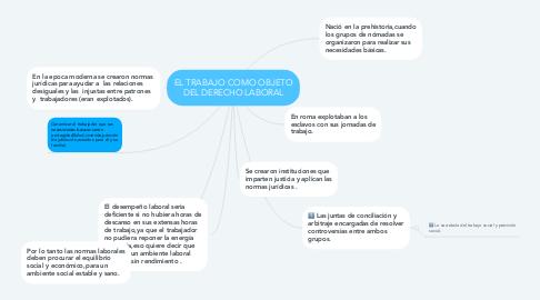 Mind Map: EL TRABAJO COMO OBJETO DEL DERECHO LABORAL
