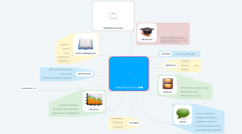 Mind Map: APRENDIZAJE VISUAL