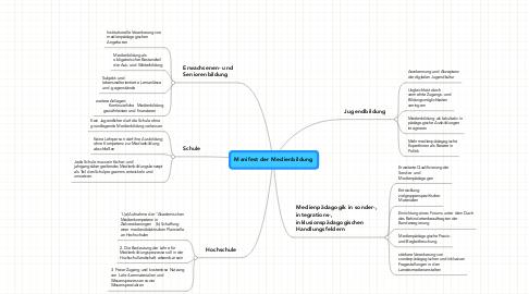 Mind Map: Manifest der Medienbildung