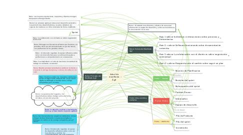 Mind Map: ARBOL DE MANIFIESTO AGIL Y PRACTICAS DE SCRUM
