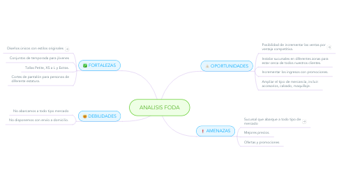 Mind Map: ANALISIS FODA