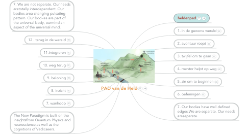 Mind Map: Helden