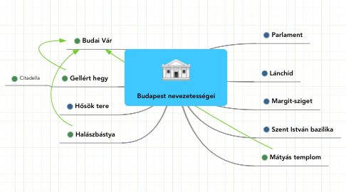 Mind Map: Budapest nevezetességei