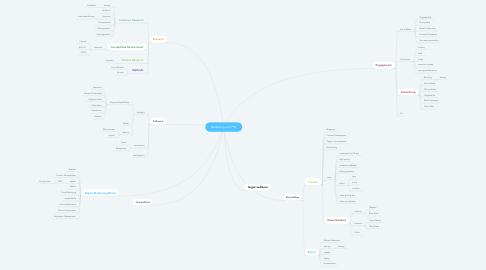 Mind Map: Marketing and PR!!