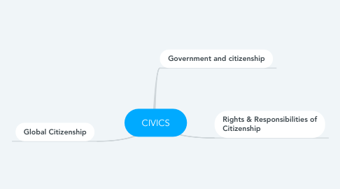 Mind Map: CIVICS