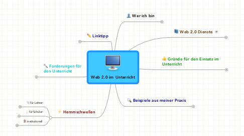 Mind Map: Web 2.0 im Unterricht