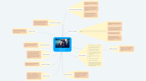 Mind Map: Planeación de la negociación