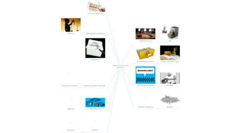 Mind Map: Regimen Juridico de la informacion