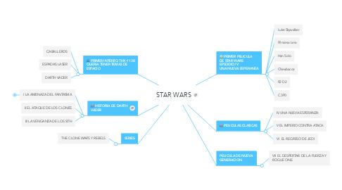Mind Map: STAR WARS