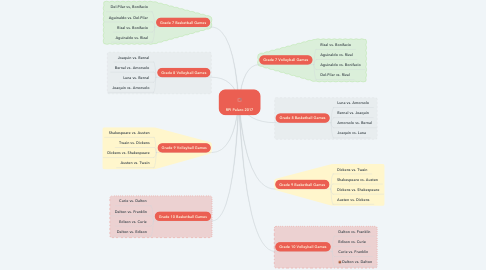 Mind Map: RPI Palaro 2017