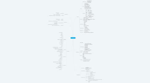 Mind Map: MIT黃金創業課