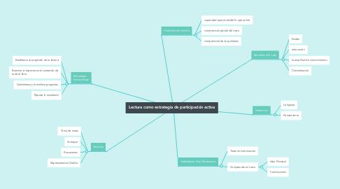 Mind Map: Lectura como estrategia de participación activa