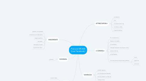 Mind Map: Podcast MS #64 (Live Facebook)