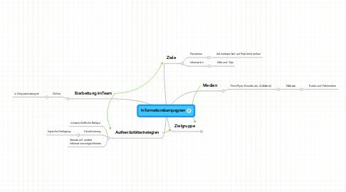 Mind Map: Informationskampagnen